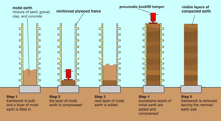 Typical-Rammed-Earth-Construction